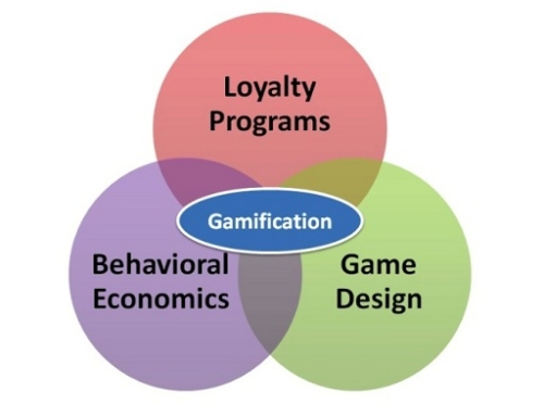 Education Gamification?