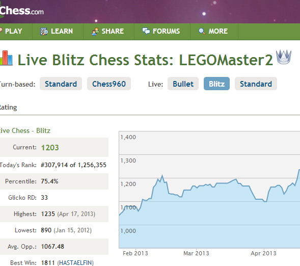 chess_update_april_2013