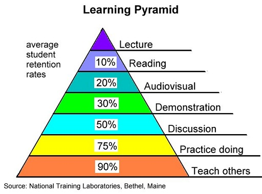 learning_pyramid_512x379